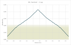 Mt. Sentinel elevation gain for the Running Up Fo r Air Series